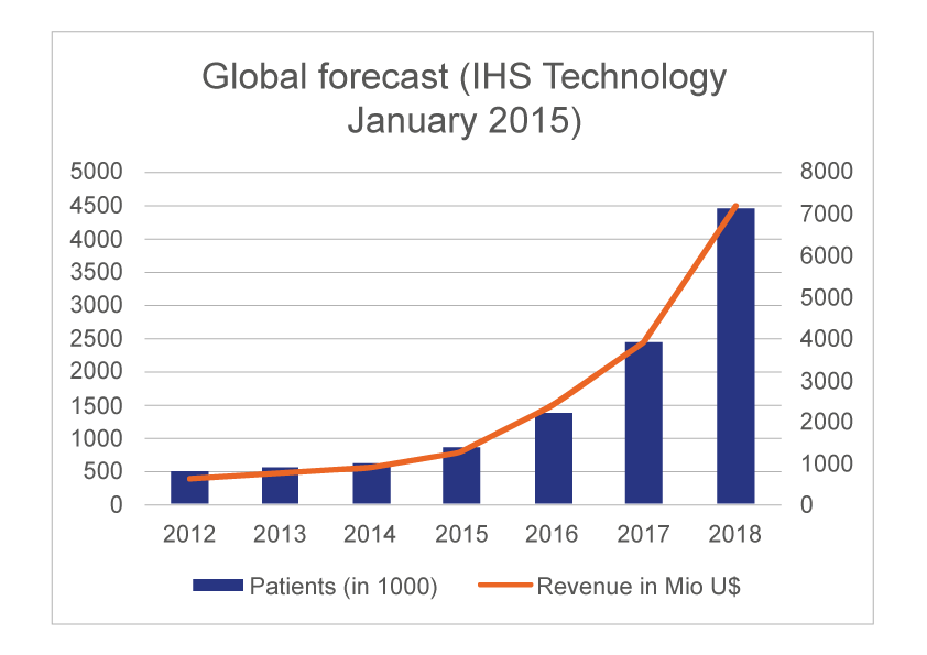 IHS Technology forecast telehealth revenue
